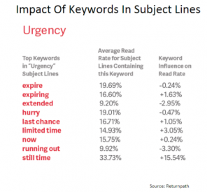 keywords for subject lines